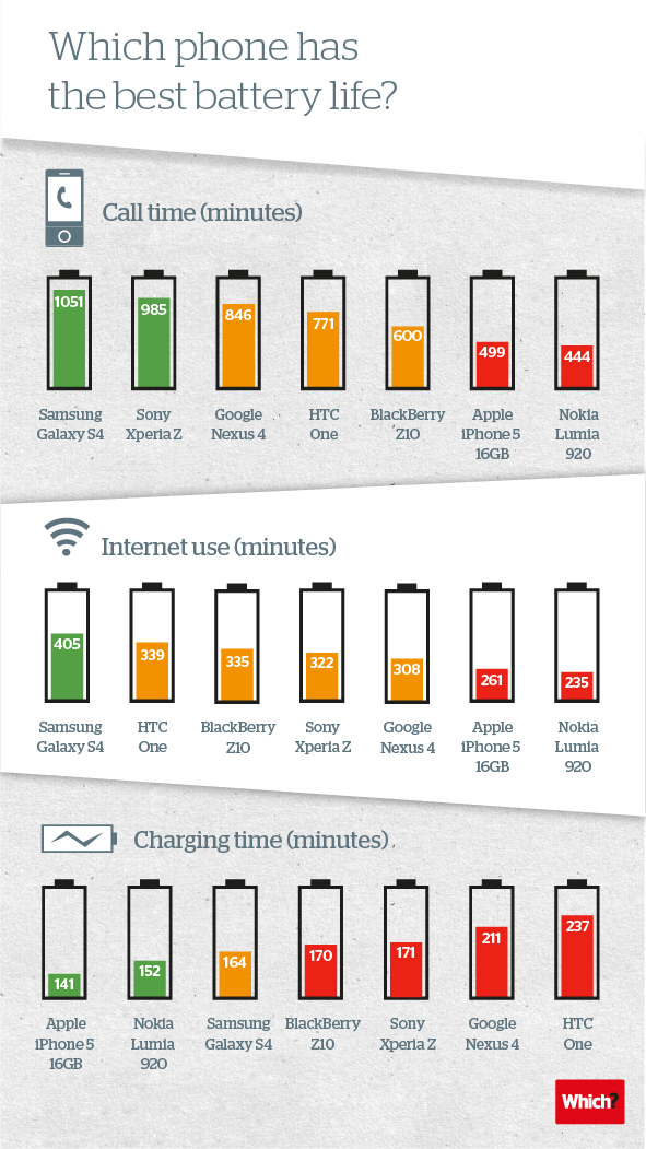 High-end smartphone battery comparison