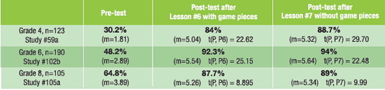 Test results for kids before and after using Hands-On Equations