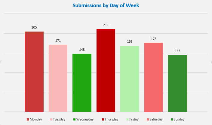 App submissions by day of the week.