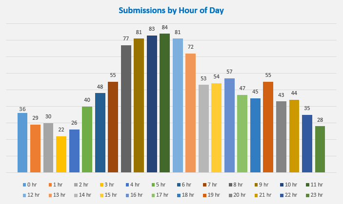 submissions-by-hour